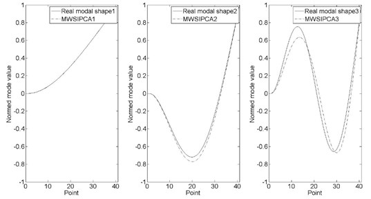Modal shape comparison between MWSIPCE and theoretical value