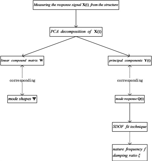 Schematic diagram of OMA based on PCA modal