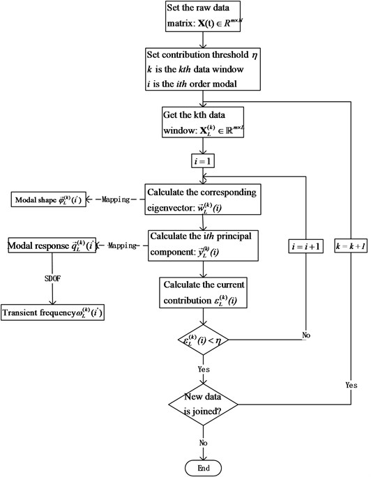 The flowchart of OMA based on MWSIPCE for SLTV