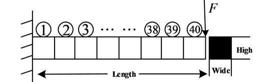 FEM Model of cantilever beam