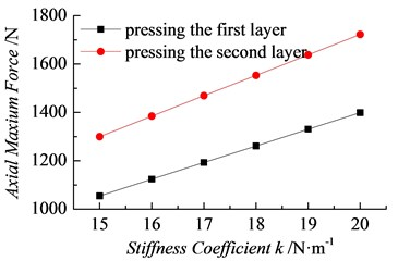 Change curves of with the spring constant