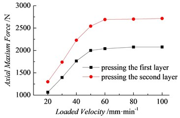 Change curves with the load velocity