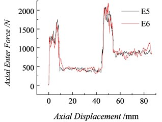 Axial pressure curves of pressing into the synthesized rock holes (K= 18 N/mm)