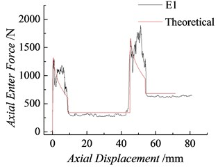 Comparison between the theoretical and test values of the axial pressure (K= 15 N/mm)