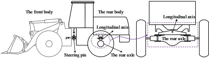 Structure outline of a traditional wheel loader