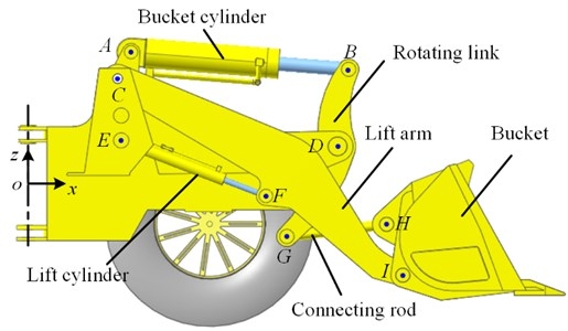 Working device of the wheel loader