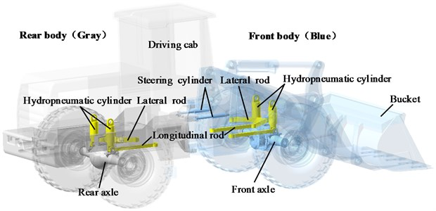 Structure of the articulated wheel loader with hydropneumatic suspension