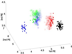 Scatter plot of: a) EEMD-PEs, b) VMD-PEs and, c) DTCWT-Pes  for fault feature extraction results of dataset 3 under variable operating conditions