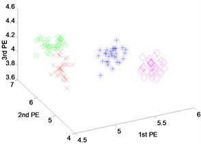 Scatter plot of: a) EEMD-PEs, b) VMD-PEs and, c) DTCWT-Pes  for fault feature extraction with outer-race fault results of dataset 4