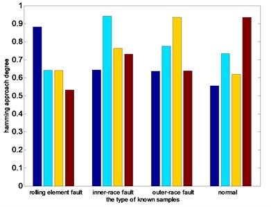 Distribution of average nearness
