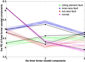 Run chart of original cluster centers and characteristics line of test samples