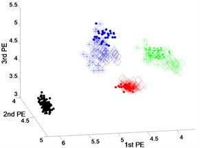 Scatter plot of: a) EEMD-PEs, b) VMD-PEs and, c) DTCWT-PEs  for fault feature extraction results of dataset 1 under variable operating conditions
