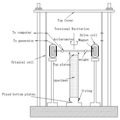 Sketch and photo of resonant column experimental setup