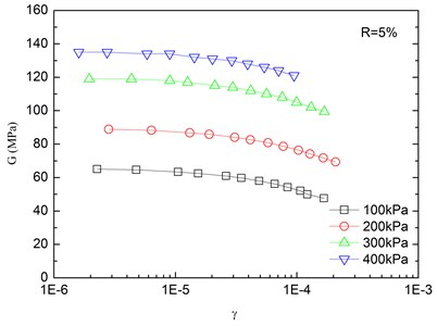 Relationships between shear modulus and shear strain at varying confining pressures  (Note: R refers to rubber content)
