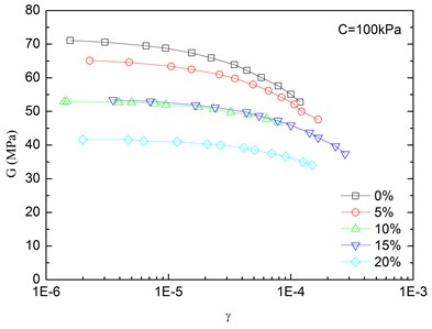Relationships between shear modulus and shear strain at varying rubber contents  (Note: C refers to confining pressure)