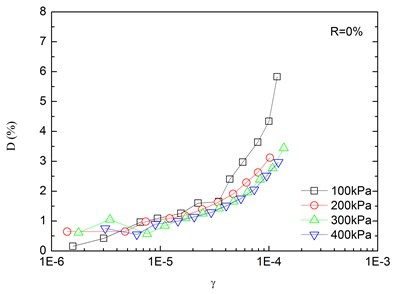 Relationships between damping ratio and shear strain at varying confining pressures  (Note: R refers to rubber content)