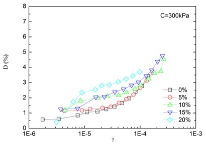 Relationships between damping ratio and shear strain at varying rubber contents  (Note: C refers to confining pressure)