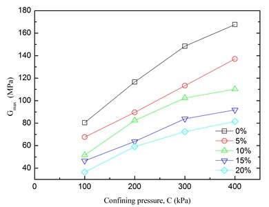 Relationships between Gmax  and confining pressure