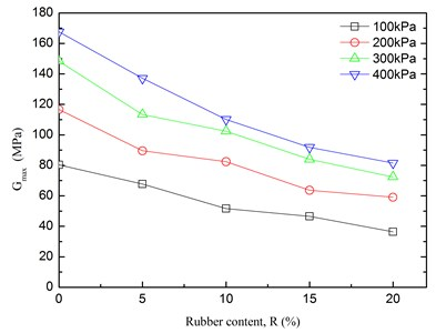 Relationships between Gmax  and rubber content
