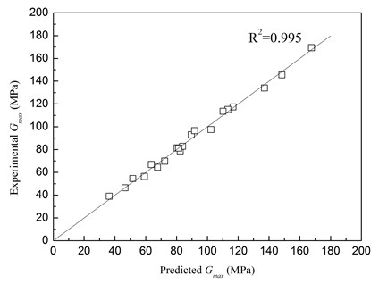 Comparison of Gmax between  predicted values and experimental results