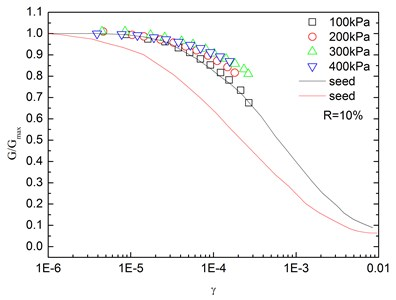 Relationships between G/Gmax and shear strain at varying confining pressures  (Note: R refers to rubber content)