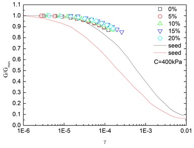 Relationships between G/Gmax and shear strain at varying rubber contents  (Note: C refers to confining pressure)
