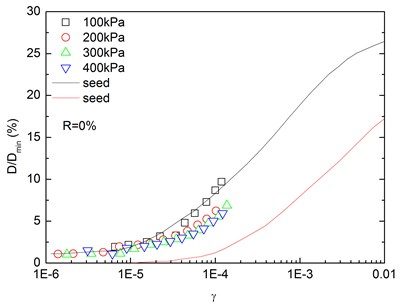 Relationships between normalized damping ratio and shear strain  at varying confining pressures (Note: R refers to rubber content)