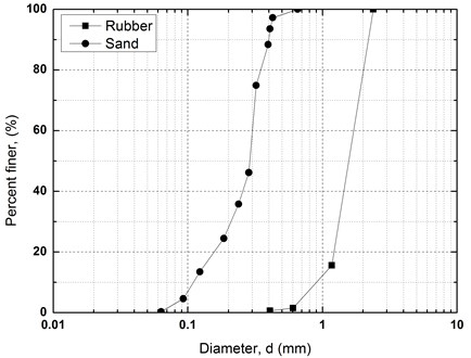 Particle size distribution curves of sand and rubber