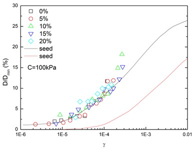 Relationships between normalized damping ratio and shear strain  at varying rubber contents (Note: C refers to confining pressure)