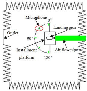 Experimental process of the aerodynamic noise of landing gear