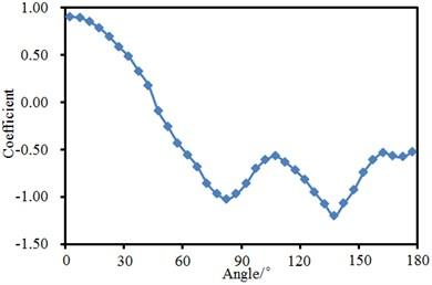 Experimental pressure coefficient of landing gear