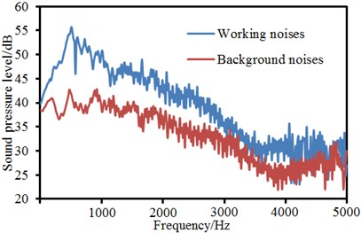 Working noises and background noises of landing gear under different velocities