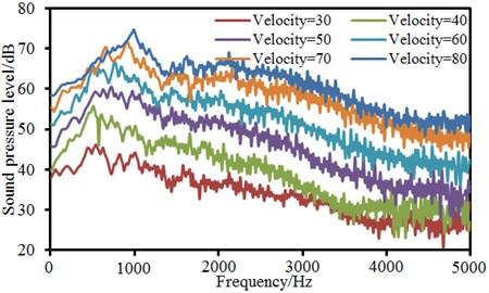 Comparison of working noises of landing gear under different velocities