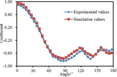 Comparison of pressure coefficients of landing gear between experiment and simulation