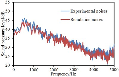 Comparison of radiation noises of landing gear between experiments and simulation