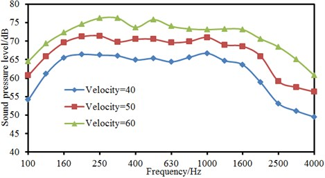 Numerical computation results for the noise of landing gear under different velocities