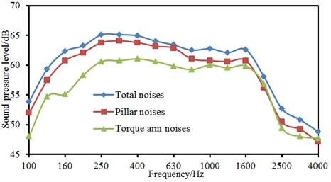 Analysis on the panel contribution of aerodynamic noises of landing gear