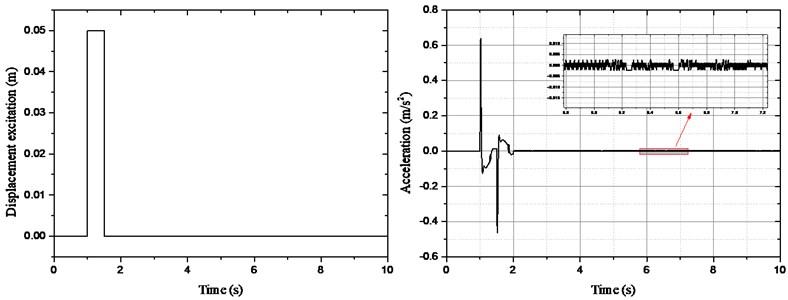 Acceleration curve of sprung mass under impulse excitation