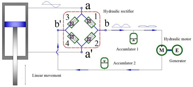 Schematics of HESA