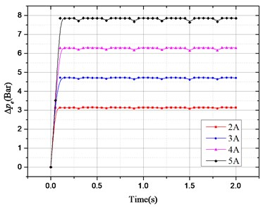 Pressure drop changes with excitation and electronic load current: a)∆pechanges with different excitation frequency; b) ∆pa changes with different excitation frequency;