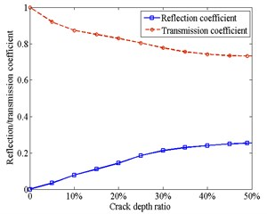 Reflection and transmission coefficients versus the crack depth:  a) under open crack condition; b) under closed crack condition