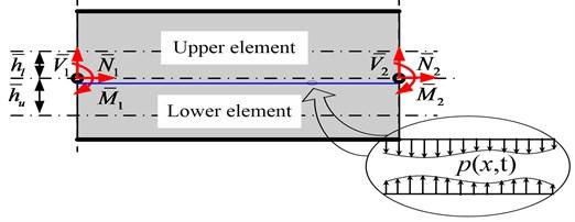 Closed-crack beam element