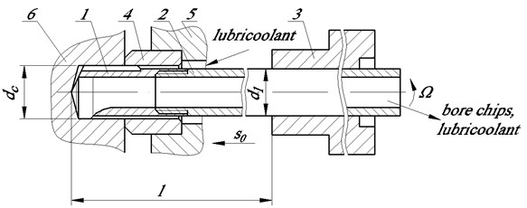 Deep hole machining scheme: 1 – cutting part with cutting and support plates, 2 – drilling pipe,  3 – work spindle, 4 – aligning bushing, 5 – machine support stand, 6 – machined part