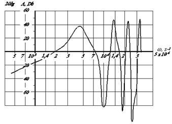 Frequency characteristics of drill bit ВТА:  а) phase-frequency characteristics; b) amplitude frequency characteristics