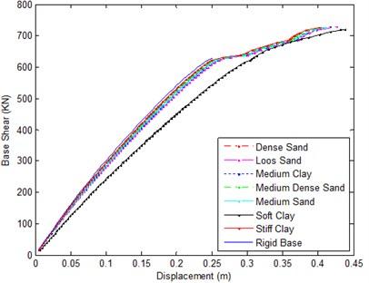 Pushover curve for 15 story  frame – all soil types