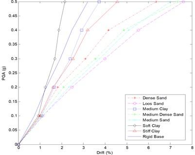 IDA curve for 3 story frame – all soil types