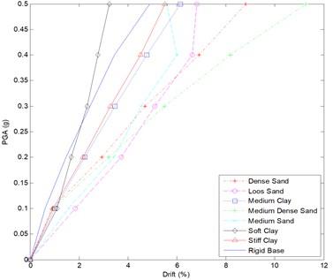 IDA curve for 6 story frame – all soil types