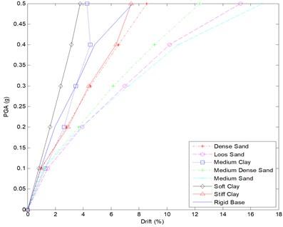 IDA curve for 9 story frame – all soil types