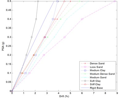 IDA curve for 12 story frame – all soil types