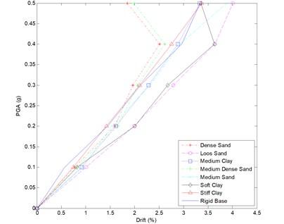 IDA curve for 15 story frame – all soil types